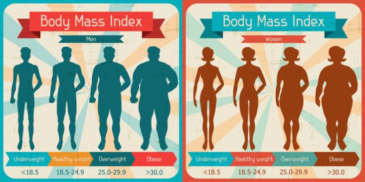 BMI and Periodontal Disease Billings MT